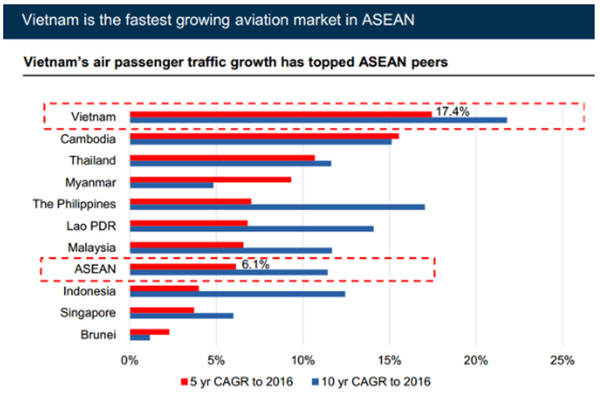 Biểu đồ tăng trưởng Hàng không của các nước trong khu vực